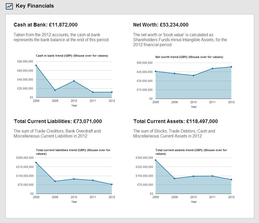 City Index Key Financials 2012